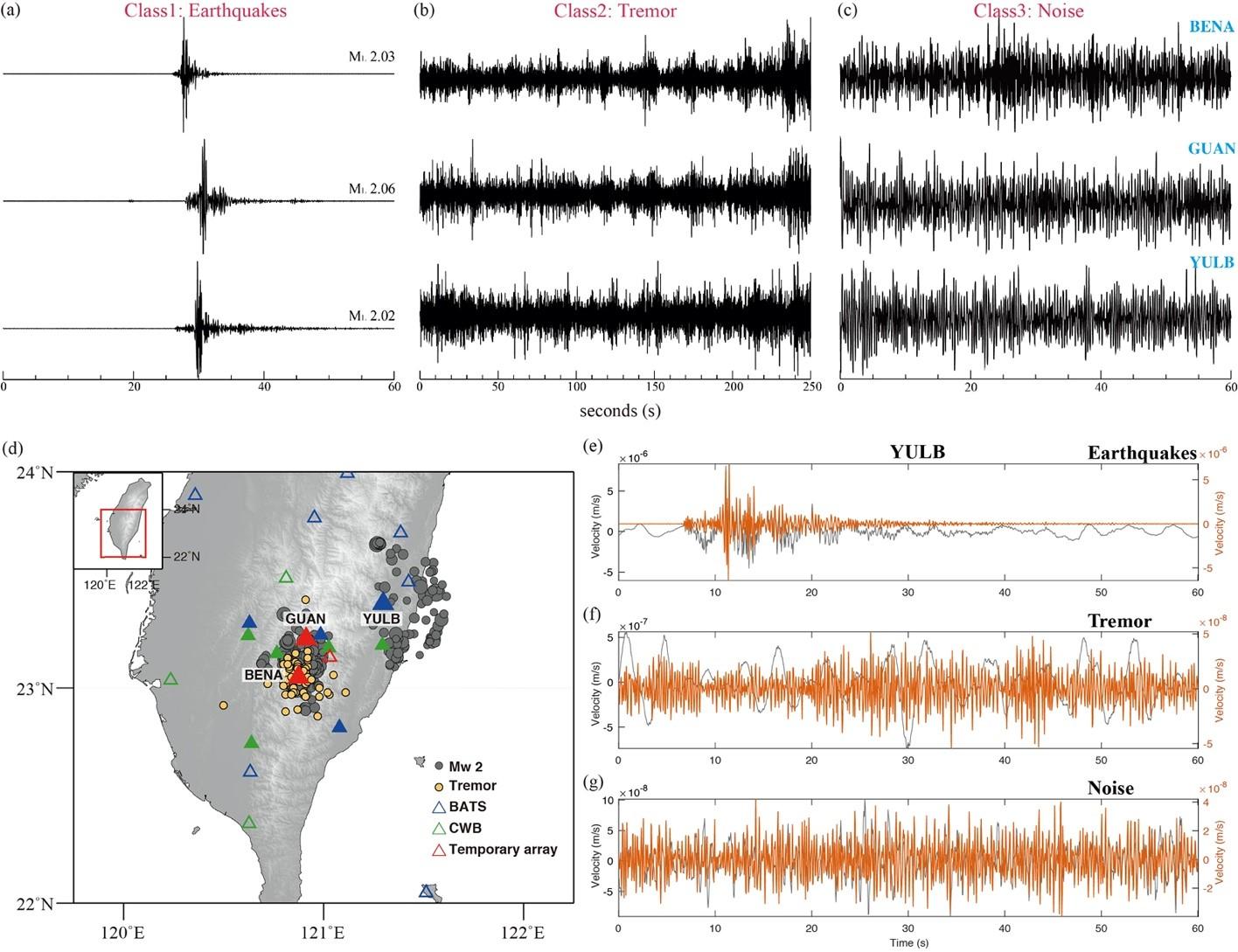 圖一、(a-c)三種類別資料的波形示意圖 (d) 使用的地震(灰色圓圈)和長微震(黃色圓圈)及三個測站之分佈圖。在此三種不同顏色的測站對應三種地震網。