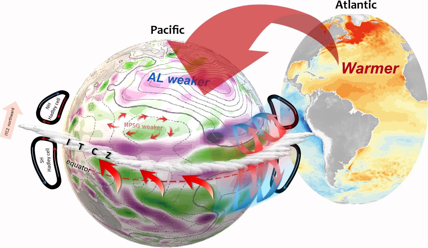 圖二:北大西洋變暖導致太平洋大氣與海洋環流變異之示意圖