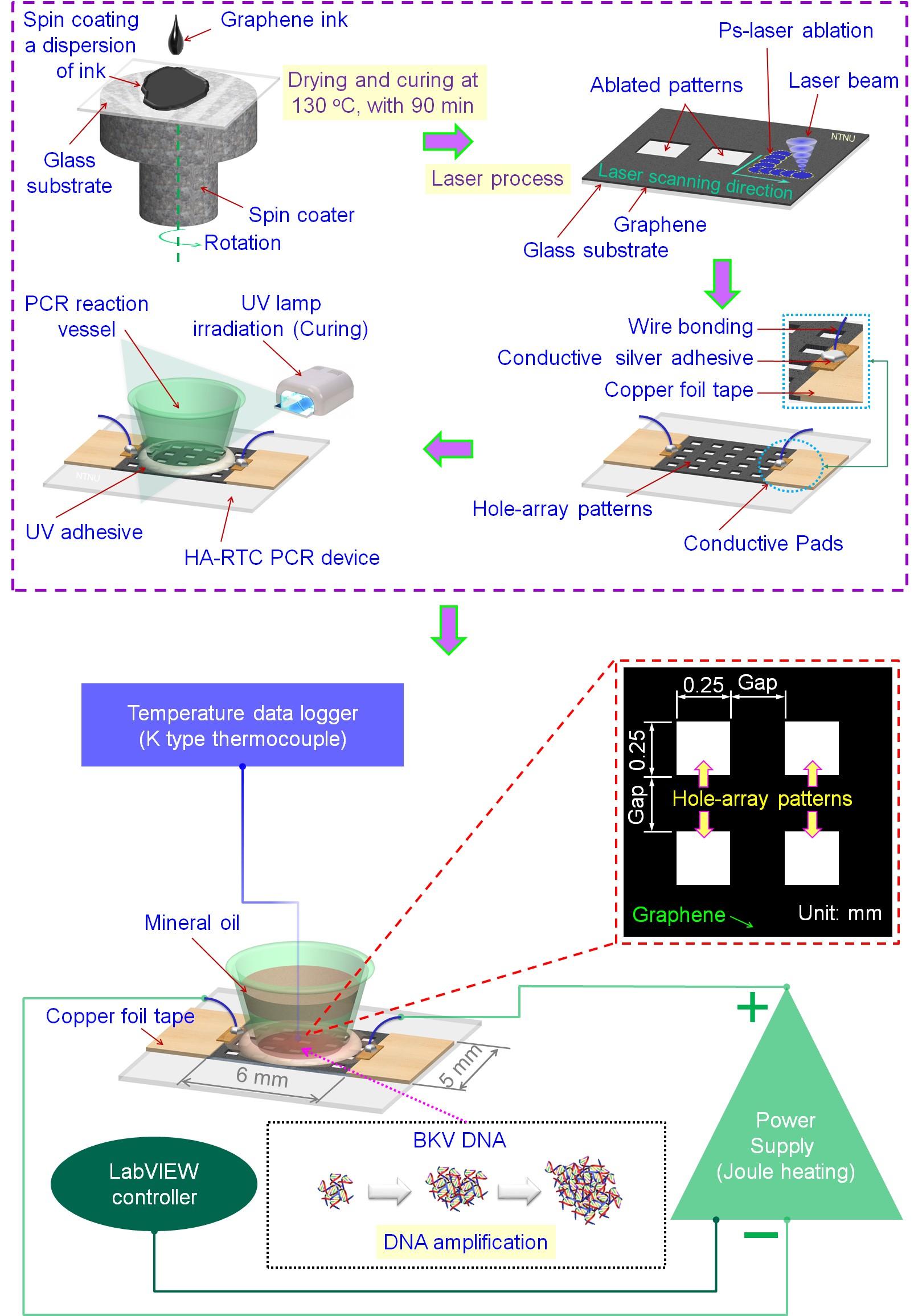 圖1:超快雷射製作石墨烯元件於核酸檢測晶片之開發說明
