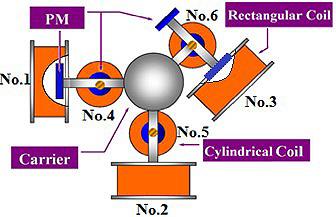 圖一:平面式磁浮系統設計概念圖