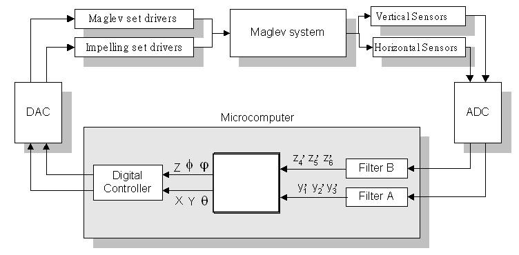 圖三:控制器設計運作流程圖
