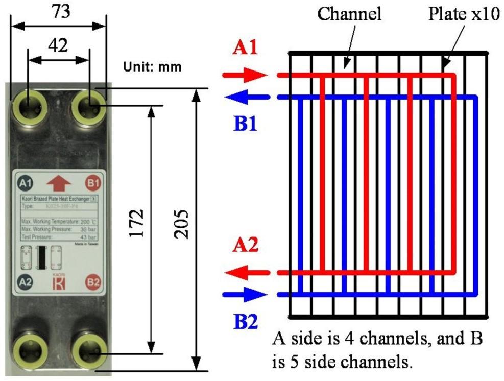 圖二:BPHE的實體照片與流道配置圖。