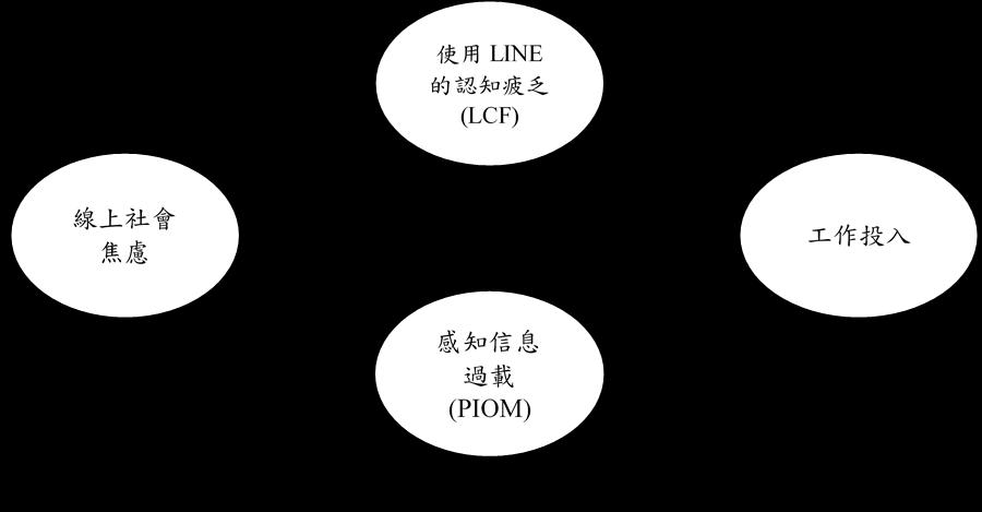 圖一:研究概念架構圖